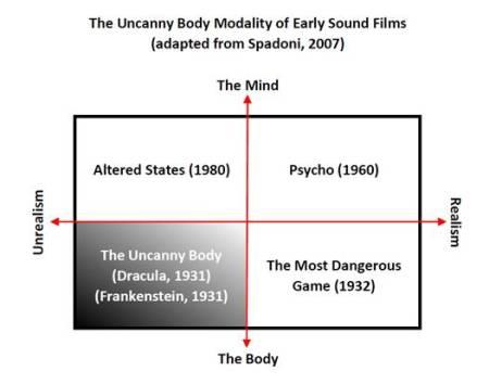 The Uncanny Body